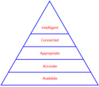 Maslow's Hierarchy of Needs for Content Marketing - Existing Models | A hierarchy of content needs - Scriptorium Publishing