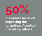 39 Essential Content Marketing Facts | 50% of leaders focus on improving the targeting of content marketing efforts.