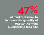 47% of marketers look to increase the quantity of relevant content published to their site