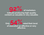 39 Essential Content Marketing Facts | 92% of marketers indicate producing high-quality content as valuable or very valuable.