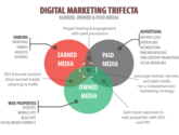 70+ Paid Owned, Earned & Shared Media Models [graphics] [posts] | What is Earned , Owned & Paid Media? The Difference Explained.