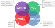 70+ Paid Owned, Earned & Shared Media Models [graphics] [posts] | Sample Marketing Plan With Paid, Owned, Earned and Shared Media -