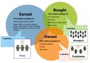 70+ Paid Owned, Earned & Shared Media Models [graphics] [posts] | Owned vs. Earned Media: Measuring the ROI