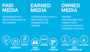 70+ Paid Owned, Earned & Shared Media Models [graphics] [posts] | What's the Difference between Paid, owned, and earned media?