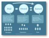 70+ Paid Owned, Earned & Shared Media Models [graphics] [posts] | A Content Marketing Strategy Using Paid, Owned, and Earned Media