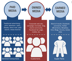 70+ Paid Owned, Earned & Shared Media Models [graphics] [posts] | Your Content Strategy: Defining Paid, Owned and Earned Media
