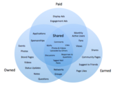 70+ Paid Owned, Earned & Shared Media Models [graphics] [posts] | Paid, Owned, Earned Media Model Will Disappear...It Will Just Be Called Marketing
