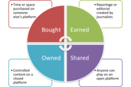 70+ Paid Owned, Earned & Shared Media Models [graphics] [posts] | De-blurring the publishing boundaries: bought, owned, earned and shared media - Sociagility
