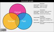 "70+ Paid Owned, Earned & Shared Media Models [graphics] [posts] | Earned, owned en paid media: verschillen en overlappingen "" artformatie"