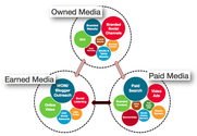 70+ Paid Owned, Earned & Shared Media Models [graphics] [posts] | How Owned, Earned, and Paid media work together