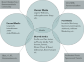 70+ Paid Owned, Earned & Shared Media Models [graphics] [posts] | Social Media 2013 - Paid, Owned, Shared & Earned Media