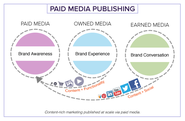 70+ Paid Owned, Earned & Shared Media Models [graphics] [posts] | Converged Media: Owned + Earned + Paid Media