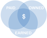 70+ Paid Owned, Earned & Shared Media Models [graphics] [posts] | Using Paid, Owned, and Earned Media for Content Marketing
