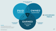 70+ Paid Owned, Earned & Shared Media Models [graphics] [posts] | NATIVE ADVERTISING: ADVERTISING ALIVE & WELL PT1