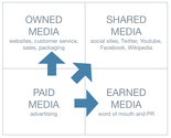 70+ Paid Owned, Earned & Shared Media Models [graphics] [posts] | Social Media for Business: 5 Ways to Get Noticed and Gain More Followers in 2014 - SEO Pursuits