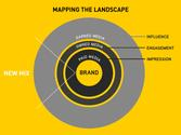 70+ Paid Owned, Earned & Shared Media Models [graphics] [posts] | Instantly Obsolete: Mapping the Landscape
