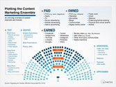 70+ Paid Owned, Earned & Shared Media Models [graphics] [posts] | BusinessQuests - Catalyzing Business Innovation: May 2014