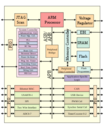 ARM processor structure seems to becoming more popular