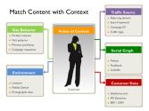 The Four C's of Content Marketing – Context