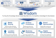 Analytic / KPI Tools | Wisdom - Market Intelligence