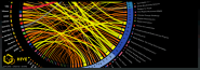 Circos, Features and Uses // CIRCOS Circular Genome Data Visualization