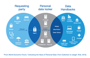 "20 Predictions for 2015 | Personal online data ""vaults"" similar to banks arise."