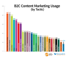 Content Marketing Research | 2013 B2C Content Marketing Benchmarks, Budgets and Trends, North America