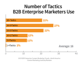 Content Marketing Research | B2B Enterprise Content Marketing: 2013 Benchmarks, Budgets and Trends - North America