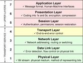 OSI Conceptual Network Layers