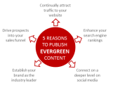 Your Content Marketing