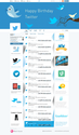 9 Years Of Twitter In One Timeline [infographic]