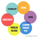 11 Ways to Make Learning Easier | Multi-modal Learning