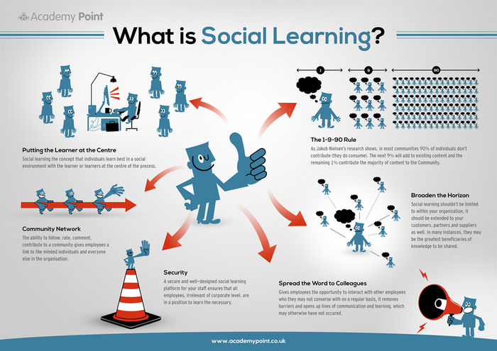 11 Ways to Make Learning Easier – Social Learning
