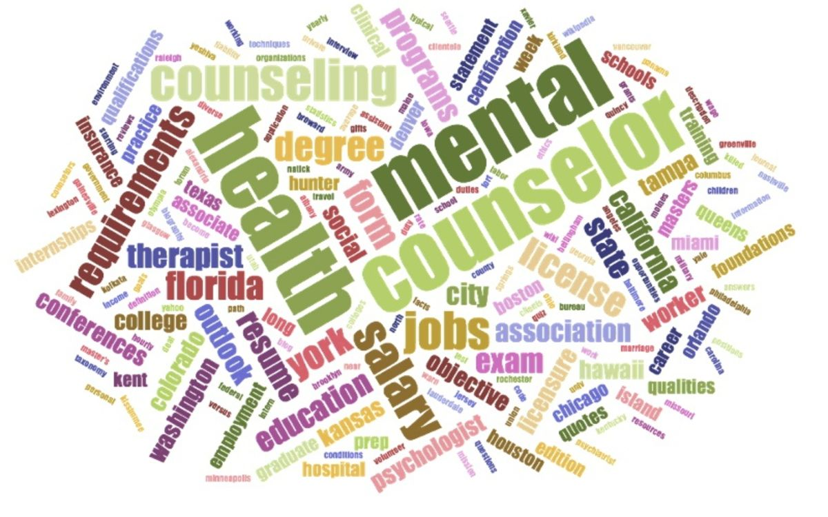 My weaknesses as a mental health counselor