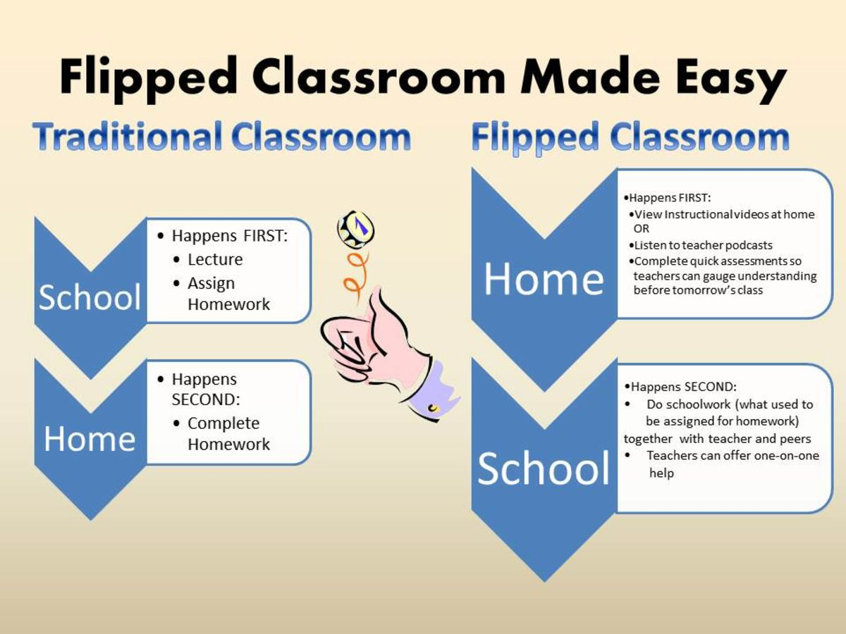 Innovative Ict Classroom ~ Top ipad apps to flip your classroom in tabletscourse