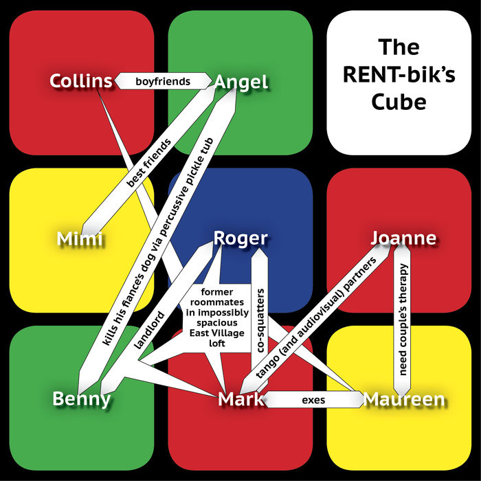 The RENT Biku0027s Cube