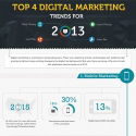 50+ Digital Trends for 2013
