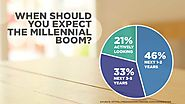 When should you expect the Millennial Boom?
