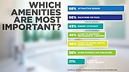Which amenities are most important?