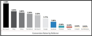 And speaking of conversions, can you guess which search referrer drove the most...