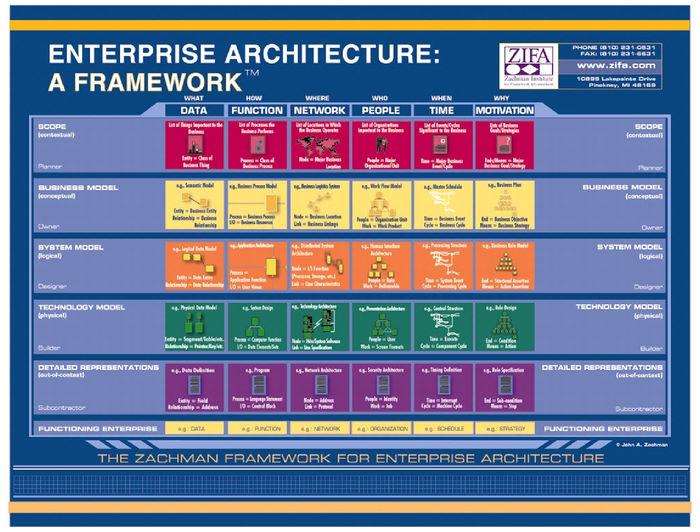 Enterprise architecture tools a listly list for Tools for enterprise architecture