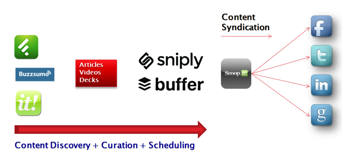 DIY Content Curation and Automation for Small Business Owners