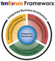 Alternatives to ITIL | TM-Forum's Integration Framework (including eTOM)