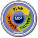 Alternatives to ITIL | MOF - Microsoft Operations Framework