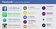 Facebook Speeds Past 1.55 Billion Users And Q3 Estimates With $4.5B Revenue