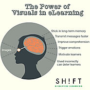 The Power of Visuals in eLearning