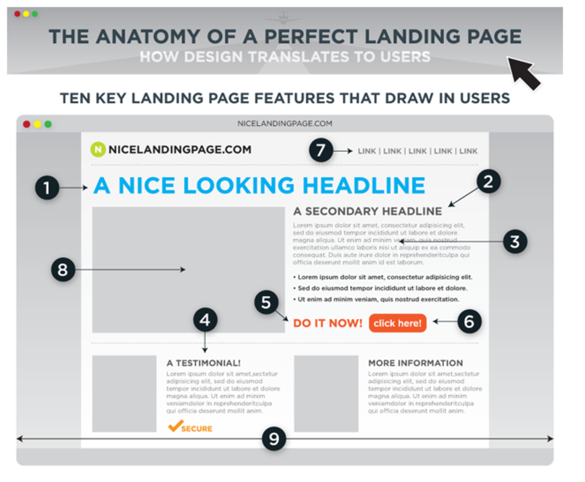 Landing Pages and Conversion Tools