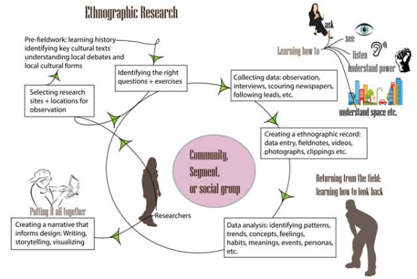 thesis on online ethnography Get your best ethnography essays just in two clicks best free samples will be in your hands with topics what you need.