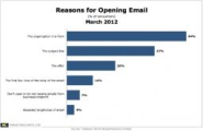 Survey: Brand and Subject Lines Fuel Email Opens; Clutter Drives Users Away