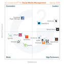 Coverage | Best Social Media Management Tools: Spring 2015 report